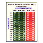 HEART RATE CHART AGES 20 TO 85